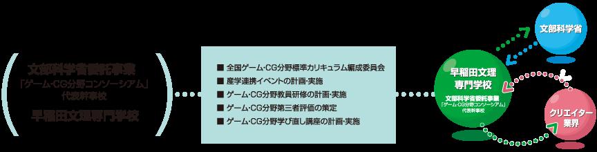 産学連携 図1