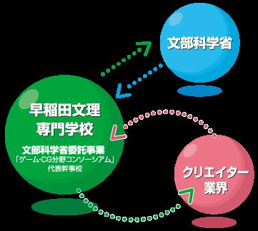 産学連携 図1-3